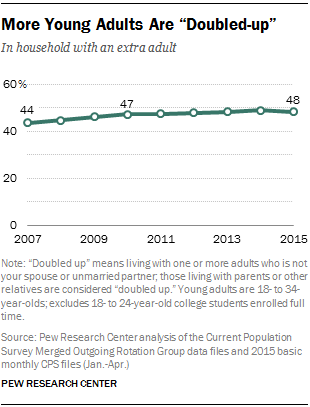 "More Young Adults Are ""Doubled-up"""