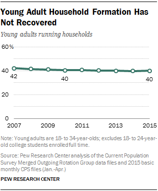 Young Adult Household Formation Has Not Recovered