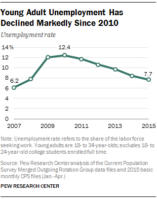 Young Adult Unemployment Has Declined Markedly Since 2010