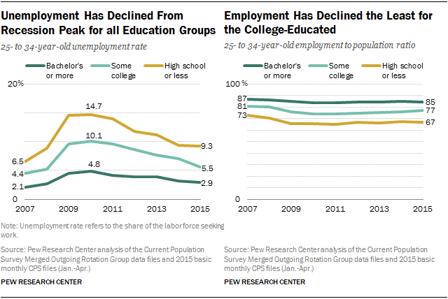 Unemployment Has Declined From Recession Peak for all Education Groups; Employment Has Declined the Least for the College-Educated