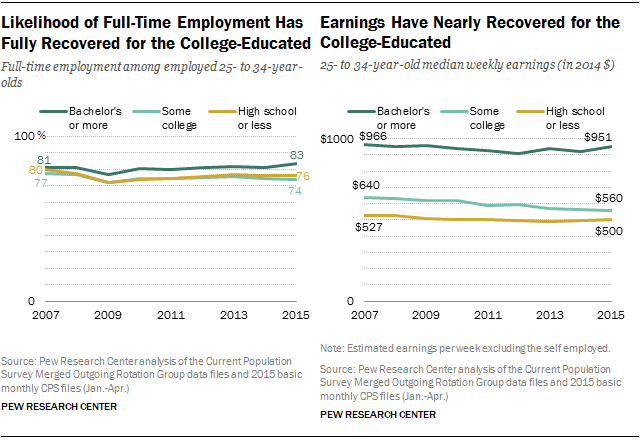 Likelihood of Full-Time Employment Has Fully Recovered for the College-Educated; Earnings Have Nearly Recovered for the College-Educated