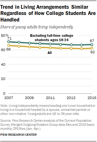 Trend in Living Arrangements Similar Regardless of How College Students Are Handled