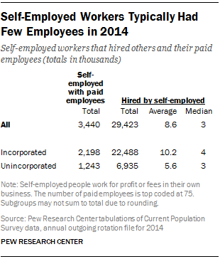 Self-Employed Workers Typically Had Few Employees in 2014