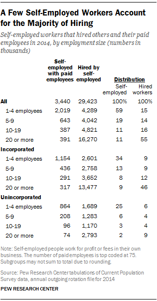 A Few Self-Employed Workers Account for the Majority of Hiring