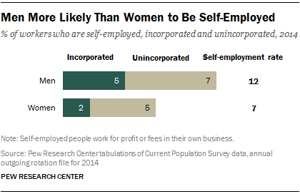 Men More Likely Than Women to Be Self-Employed