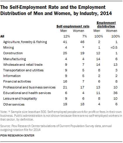 The Self-Employment Rate and the Employment Distribution of Men and Women, by Industry, 2014