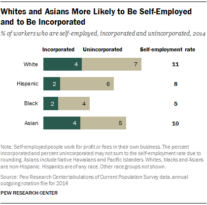 Whites and Asians More Likely to Be Self-Employed and to Be Incorporated