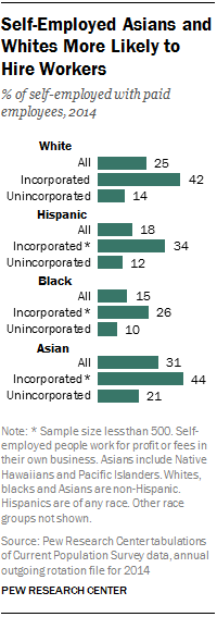 Self-Employed Asians and Whites More Likely to Hire Workers