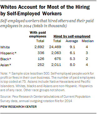 Whites Account for Most of the Hiring by Self-Employed Workers