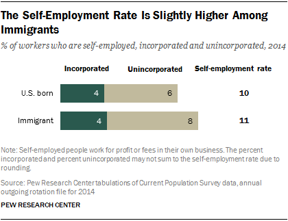 The Self-Employment Rate Is Slightly Higher Among Immigrants