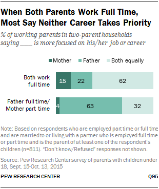 When Both Parents Work Full Time, Most Say Neither Career Takes Priority