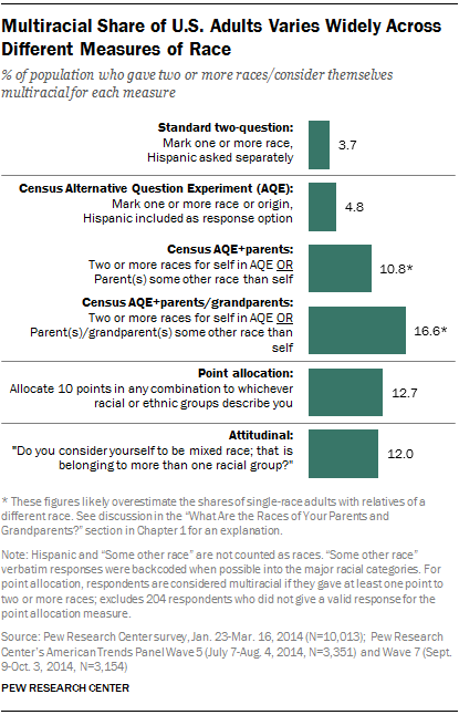 Multiracial Share of U.S. Adults Varies Widely Across Different Measures of Race