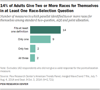 14% of Adults Give Two or More Races for Themselves in at Least One Race-Selection Question