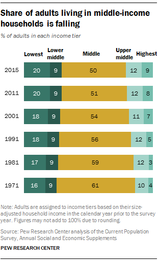 Share of adults living in middle-income households is falling