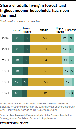 Share of adults living in lowest- and highest-income households has risen the most