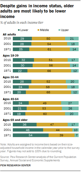 Despite gains in income status, older adults are most likely to be lower income