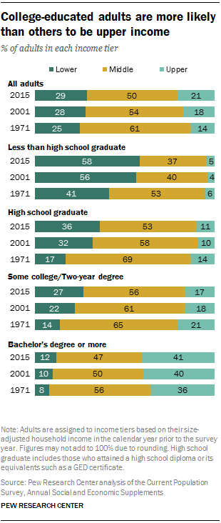 College-educated adults are more likely than others to be upper income