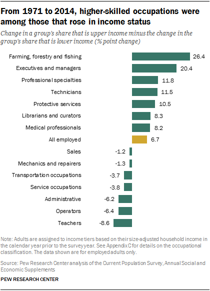 From 1971 to 2014, higher-skilled occupations were among those that rose in income status