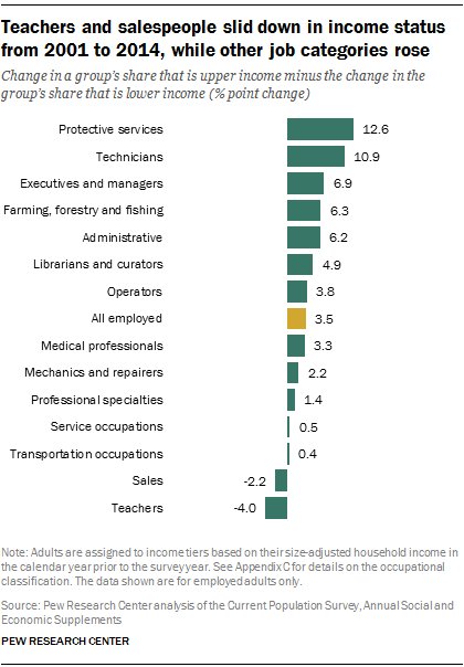 Teachers and salespeople slid down in income status from 2001 to 2014, while other job categories rose