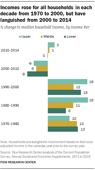 Incomes rose for all households in each decade from 1970 to 2000, but have languished from 2000 to 2014