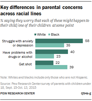 Key differences in parental concerns across racial lines