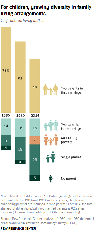 The American family today | Pew Research Center
