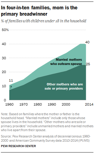 In four-in-ten families, mom is the primary breadwinner