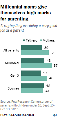 Millennial moms give themselves high marks for parenting