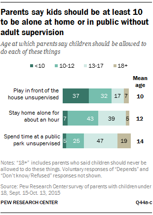 Parents say kids should be at least 10 to be alone at home or in public without adult supervision