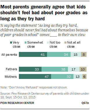 Most parents generally agree that kids shouldn't feel bad about poor grades as long as they try hard