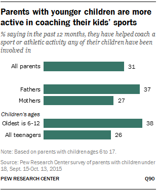 Parents with younger children are more active in coaching their kids' sports
