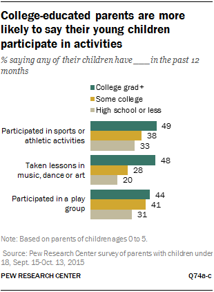 College-educated parents are more likely to say their young children participate in activities