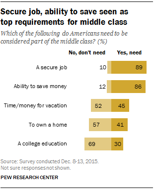 Secure job, ability to save seen as top requirements for middle class