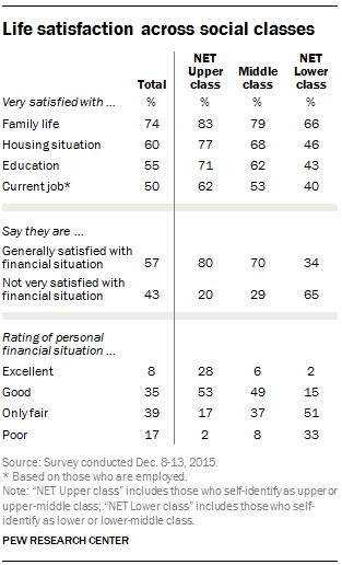 Life satisfaction across social classes
