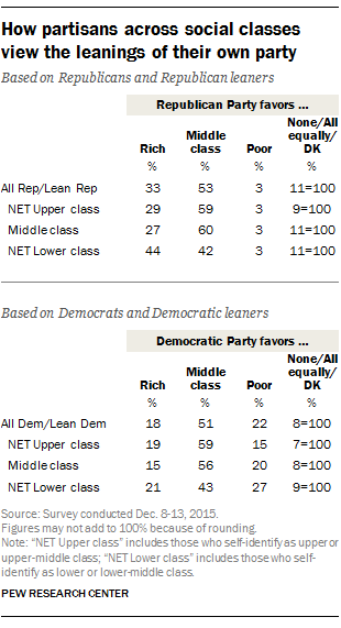 How partisans across social classes view the leanings of their own party
