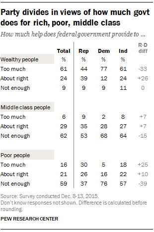 Party divides in views of how much govt does for rich, poor, middle class