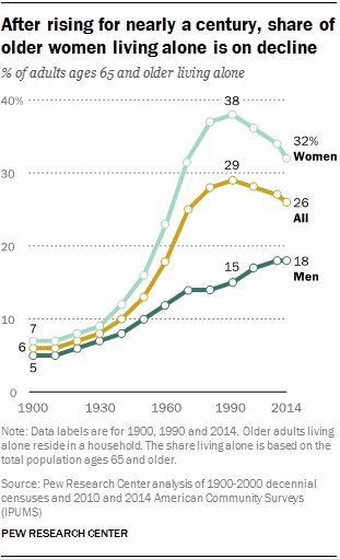 After rising for nearly a century, share of older women living alone is on decline