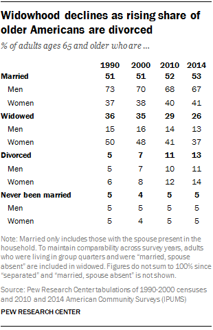 1  Gender gap in share of older adults living alone narrows | Pew