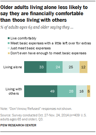 Older adults living alone less likely to say they are financially comfortable than those living with others