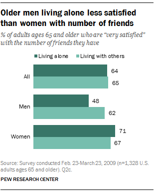 Older men living alone less satisfied than women with number of friends