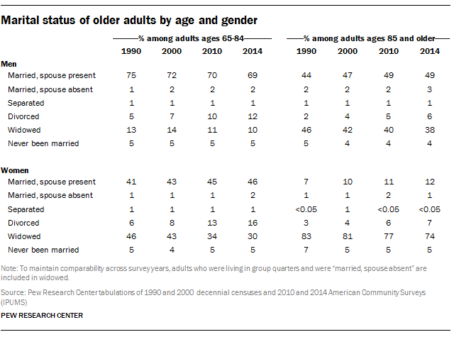 Marital status of older adults by age and gender
