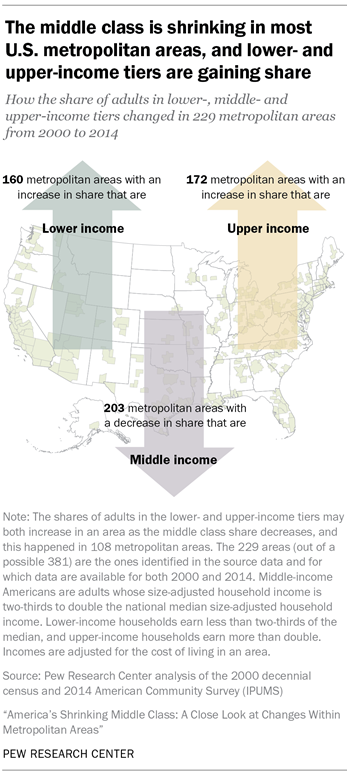 Americas Shrinking Middle Class A Close Look At Changes Within