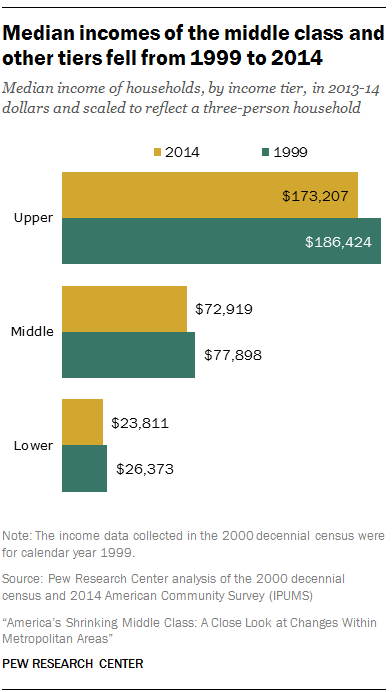 Median incomes of the middle class and other tiers fell from 1999 to 2014