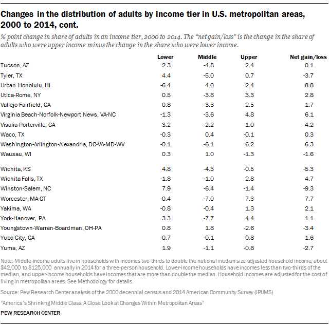 Changes in the distribution of adults by income tier in U.S. metropolitan areas, 2000 to 2014, cont.