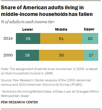 Share of American adults living in middle-income households has fallen