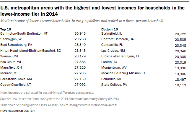 U.S. metropolitan areas with the highest and lowest incomes for households in the lower-income tier in 2014