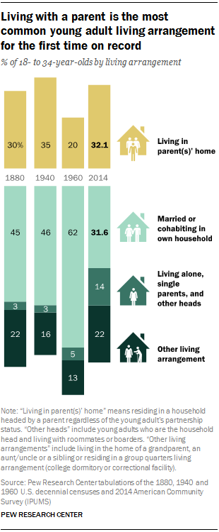 Living with a parent is the most common young adult living arrangement for the first time on record