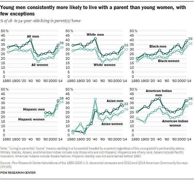 Young men consistently more likely to live with a parent than young women, with few exceptions