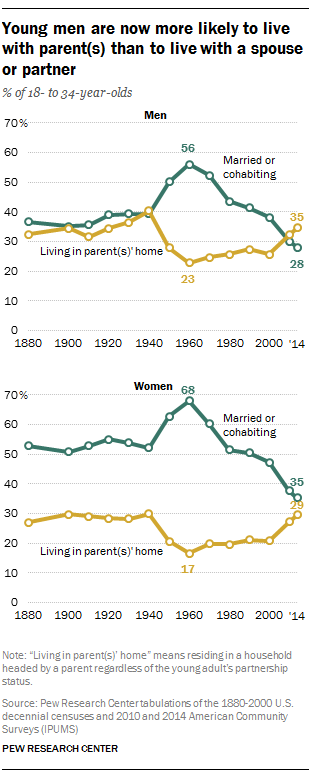 Young men are now more likely to live with parent(s) than to live with a spouse or partner
