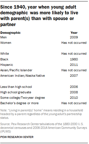 Since 1940, year when young adult demographic was more likely to live in parent(s)' home than with spouse or partner
